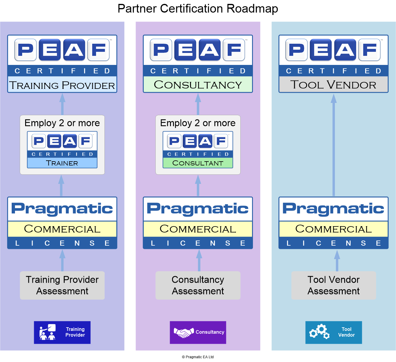 PEAF Certification For Partners